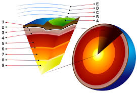 Temperature Of The Interior Of The Sun Mantle Convection Wikipedia