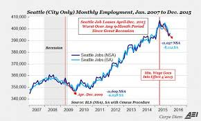 under the table jobs seattle seattle s 15 minimum wage jobs down unemployment up this isn t