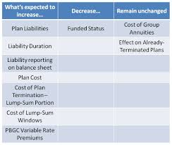 longevity and defined benefit plans the good and the bad