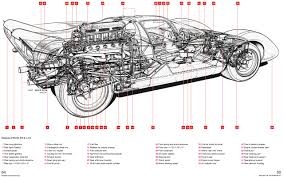 ferrari 512 s m 1970 onwards all marks an insight into the