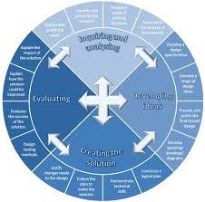 a design ib design cycle