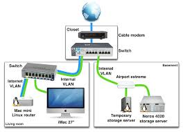 home network setup exle of a home networking setup with vlans
