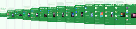 android history the history of android 1 0 to 7 0 infographic designer mag