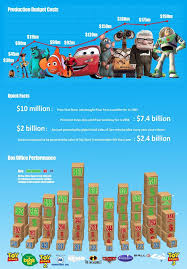 23 best infographs related to movies u0026 films images on pinterest