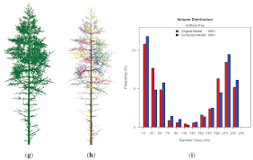 forests free text highly accurate tree models derived