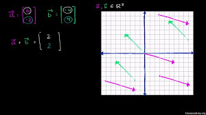 adding vectors algebraically u0026 graphically video khan academy
