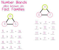 math fact families multiplication division fact families math foundations