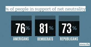 Support New Mozilla Poll Americans From Both Political Parties
