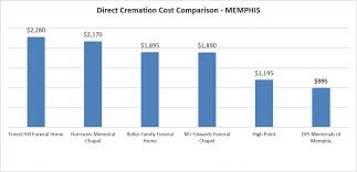 what is the cost of cremation low cost cremation in 995