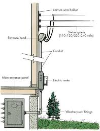 electrical service entrance wiring diagram 200a service entrance