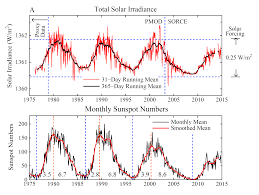 file changes in total solar irradiance and monthly sunspot numbers