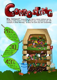 1 sustainability composting 101 lessons tes teach
