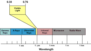 interpreting the electromagnetic wave spectrum