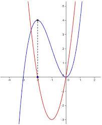 local max and min ib math stuff