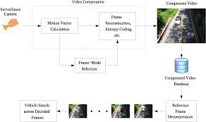 computer vision in roadway transportation systems a survey