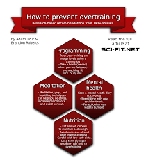 using science to solve overtraining a practical guide based on