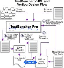 Test Benches In Vhdl Testbencher Vhdl Verilog And Testbuilder Support