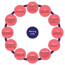 strategic planning cycle diagram successful strategic plan