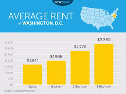 Average Rent Cost by 28 Average Rent Apartment Rents Hit Another Record High 1