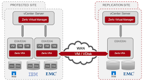 elastic sky labs zerto virtual replication