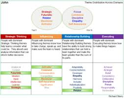strengthsfinder team grid and reports with cascade
