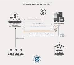 most efficient lighting system lumens as a service the multibillion dollar market opportunity
