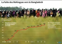 bureau de coordination des affaires humanitaires rohingyas l onu appelle à la générosité mondiale la croix