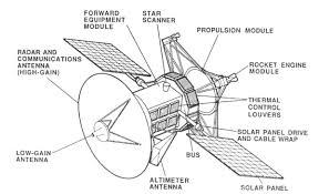 nasa nssdca spacecraft details