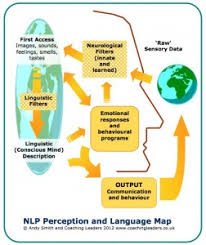 the map is not the territory nlp presuppositions 1 the map is not the territory practical