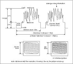 transmission of video signals cctv information