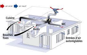 vmc cuisine vmc simple flux dec energies expert énergies renouvelables