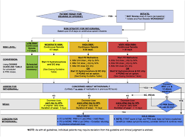 implementation of a risk stratified opioid weaning protocol in a