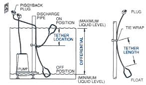 How Does A Pedestal Sump Pump Work Duramac Pumps By Ay Mcdonald Sump Sewage Effluent Clear Water