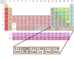 radioactive elements on the periodic table issue 21 new elements jan 2016