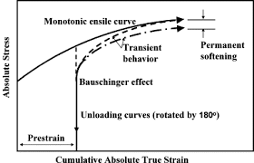 a practical two surface plasticity model and its application to