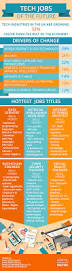 Database Engineer Jobs The Tech Jobs Of The Future Infographic Jobs Technology