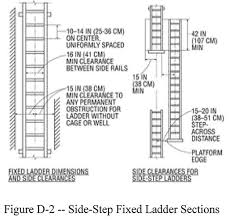 Ada Handrail Dimensions Stair Handrail Height Osha Staircase Gallery