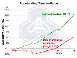 Data Analyst Job Description Resume Big Data Solution Mpp Vs Traditional Data Warehouse Appliance
