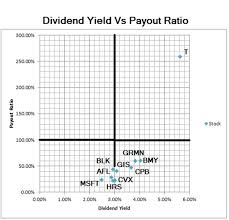 dividend growth stocks investing a fully revealed model