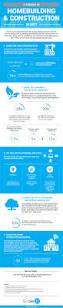 infographic top 5 trends in homebuilding in 2017