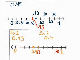 Placing Decimals On A Number Line Worksheet Placing Decimals On A Number Line Youtube