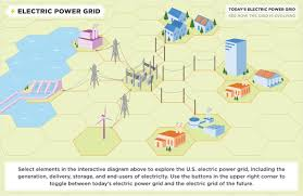about the u s electricity system and its impact on the