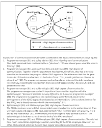 ijerph free full text barriers to and facilitators of the
