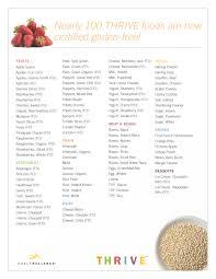 map gluten free food list