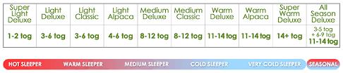 3 Tog Duvets 5 Reasons To Buy Wool Bedding The Wool Room