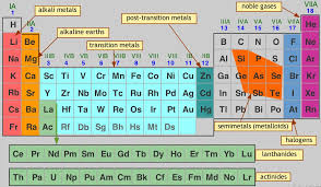 Group 7 Periodic Table Periodic Table Group Names With Elements U2013 Latest Hd Pictures