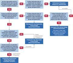 impact evaluation decision tree project starter u2014 usaid