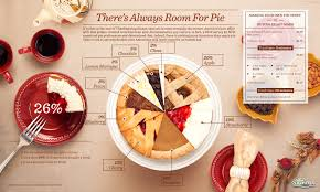 the most popular pies to on thanksgiving through a pie pie
