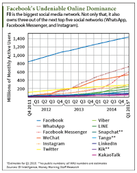 by the numbers 400 amazing facebook statistics dmr facebook stock price target