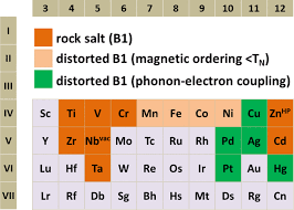 Cr On The Periodic Table The D Block Of The Periodic Table Of Elements Transition Metal